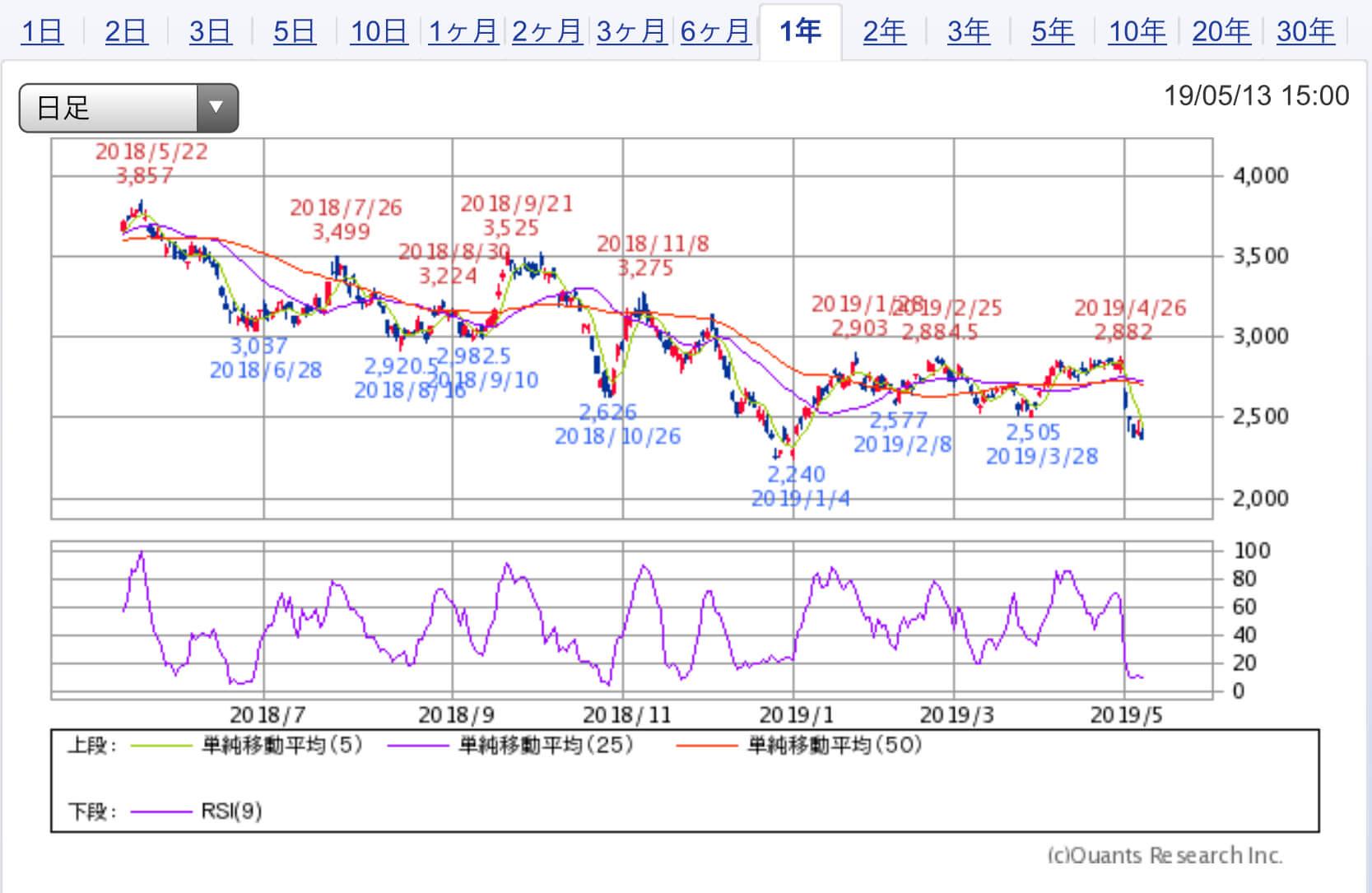 ソフトバンク pts 株価