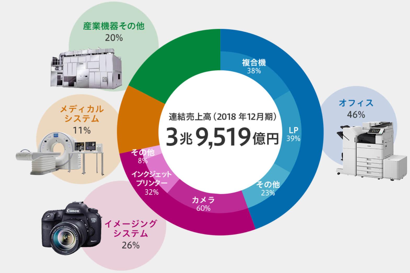 キヤノン 株価