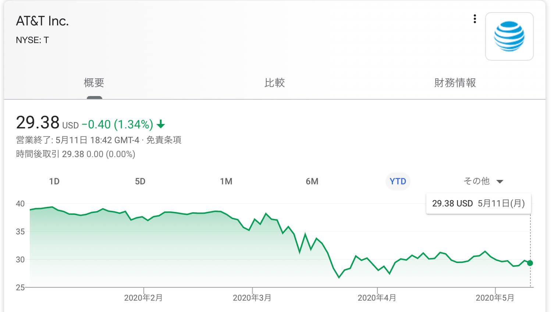 株価 at&t