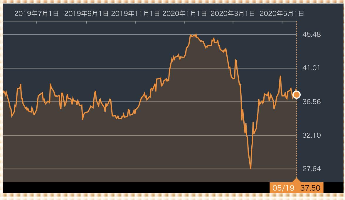 ブリティッシュ アメリカン タバコ 株価